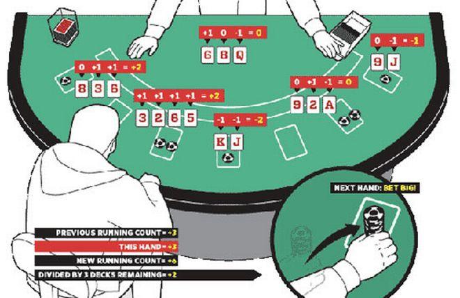 Το μέτρημα των χαρτιών στο blackjack.