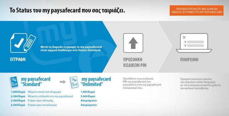 e613d1609558 Οι νέοι όροι χρήσης της paysafecar – Casinonews.gr